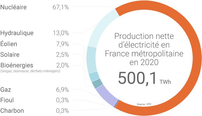 Production d'électricité en France en 2020