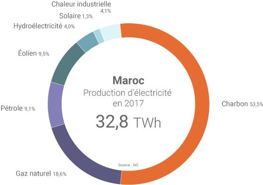 Production électrique du Maroc