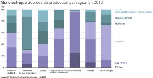 Production électrique par zone géographique