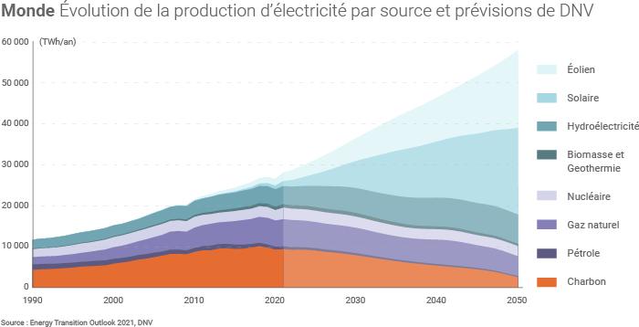 Production mondiale d'électricité et prévisions de DNV