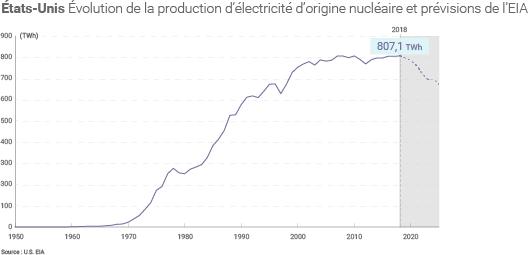 Évolution de la production nucléaire américaine