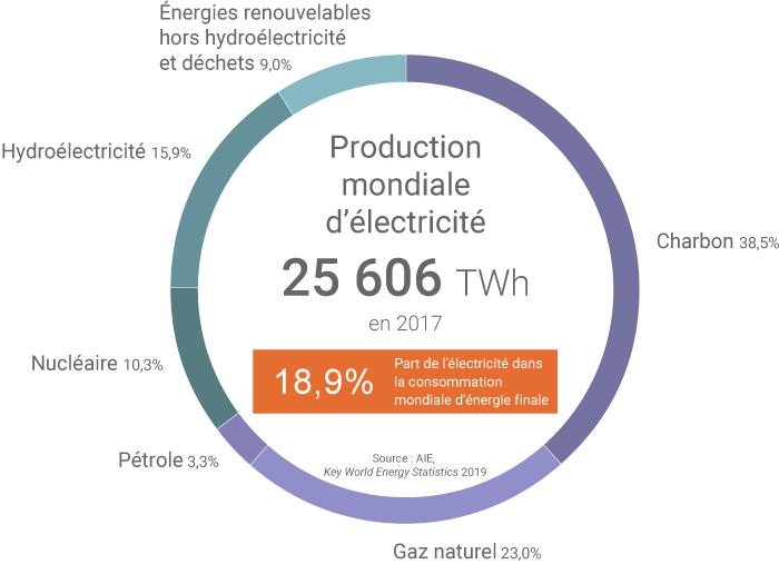 Production mondiale d'électricité