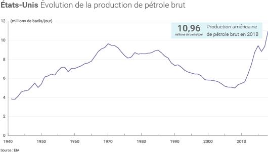 Production américaine de brut