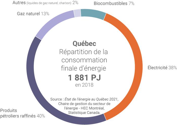 Consommation d'énergie finale au Québec
