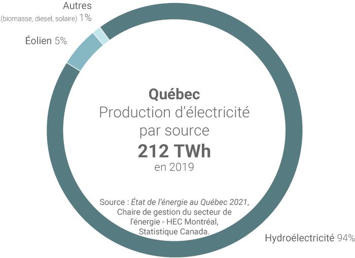 Mix électrique Québec