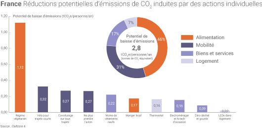 Actions individuelles pour réduire son empreinte carbone
