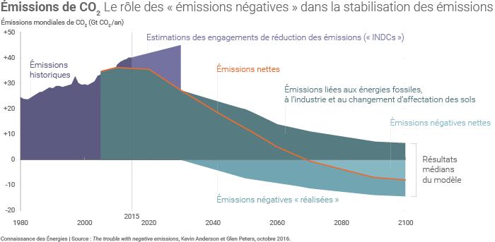 """Le rôle des """"émissions négatives"""" dans la stabilisation des émissions (Anderson et Peters, 2016)"""