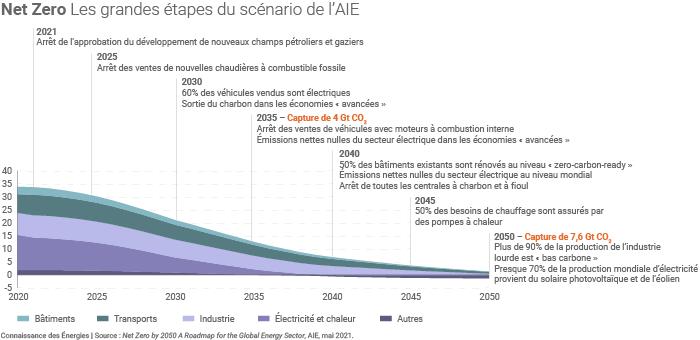 Grandes étapes du scénario Net Zero de l'AIE