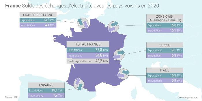 Solde des échanges d'électricité en 2020