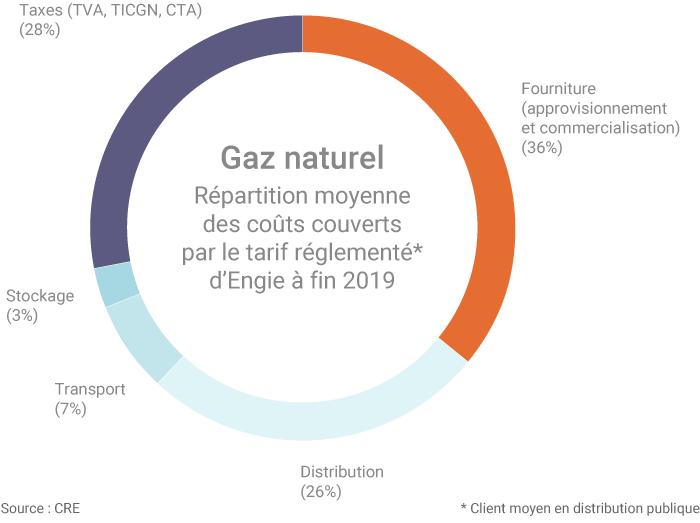 Structuration des prix du gaz en France en 2020