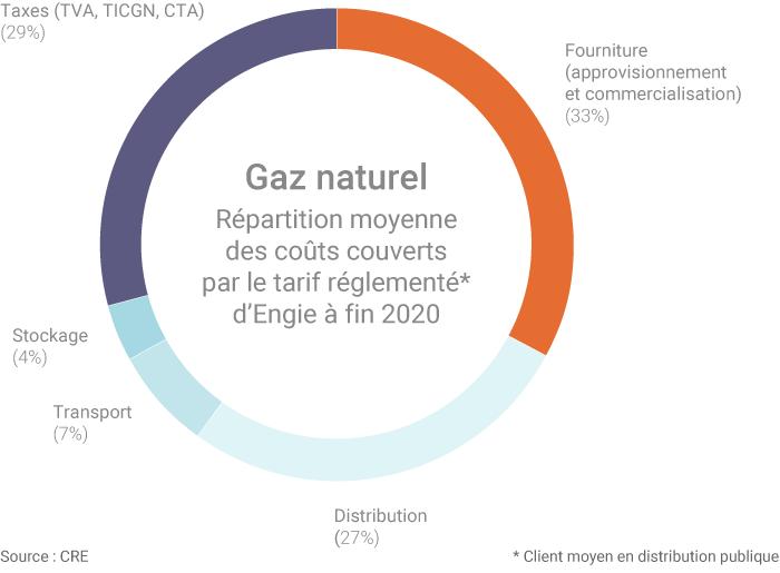 Structuration du tarif réglementé d'Engie à fin 2020