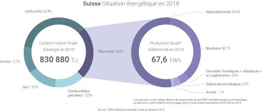 Mix énergétique de la Suisse