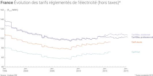 Évolution des tarifs réglementés de l'électricité.