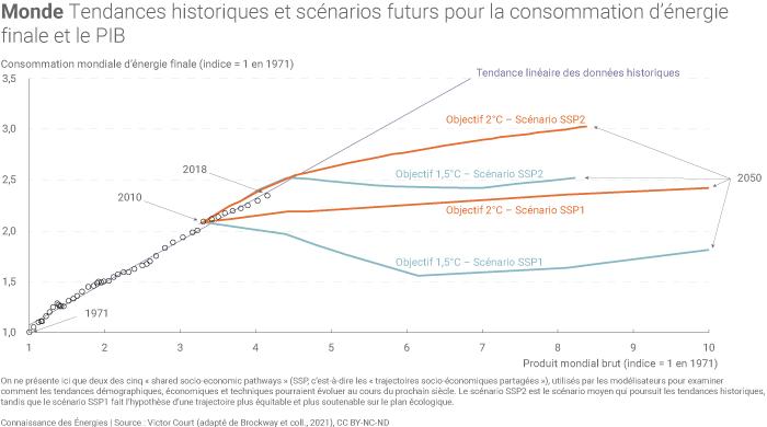 Tendances historiques et scénarios futurs pour la consommation d'énergie finale et le PIB au niveau mondial