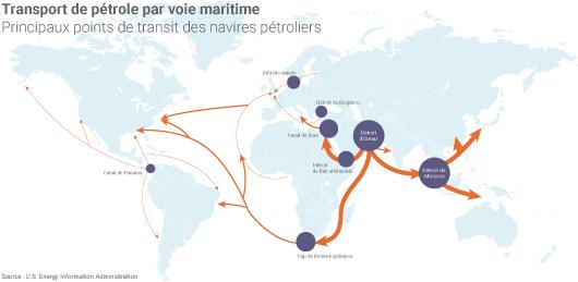 Transit des navires pétroliers