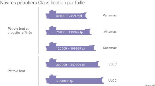 Navires pétroliers par taille