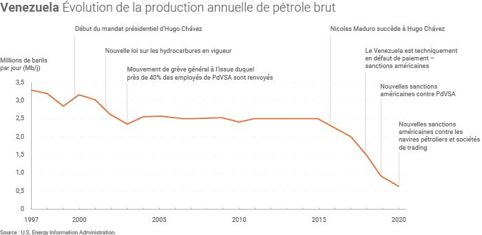 Évolution de la production de pétrole brut du Venezuela