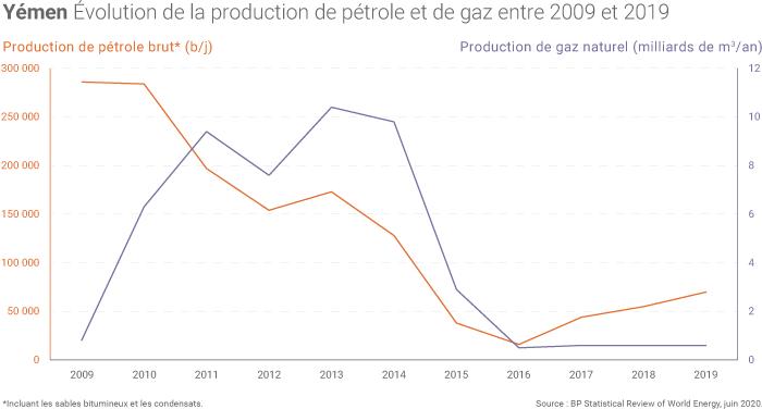 Production de pétrole et de gaz du Yémen