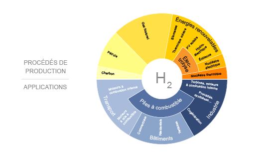 La chaîne hydrogène (©2011 d'après AFH2 – UE)
