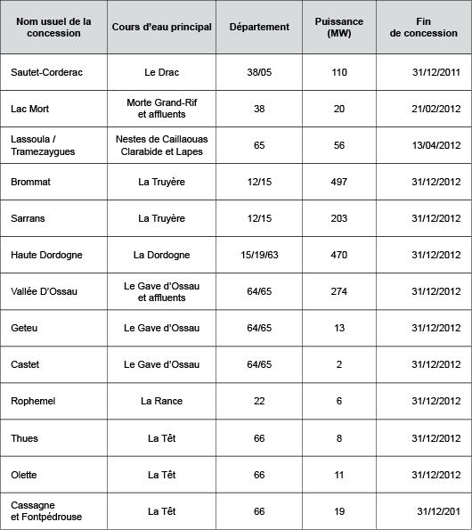 Liste des dix prochains renouvellements de concessions(©2011)