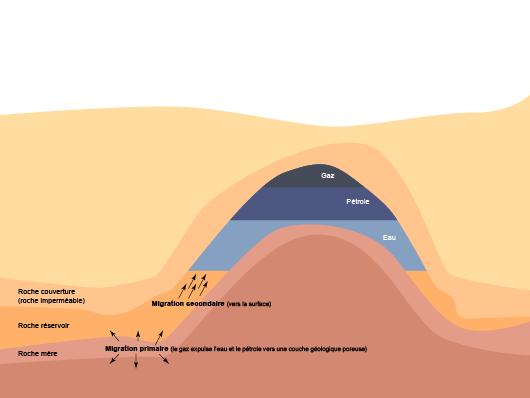 Migrations primaire et secondaire du pétrole conduisant à la formation d'un gisement (©2011)