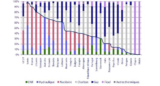 Mix de production électrique en Europe en 2008 : la courbe sépare les énergies faiblement carbonées des énergies thermiques (©Observatoire de l'industrie électrique)