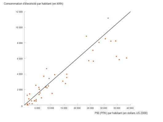 Consommation annuelle d'électricité en fonction du PIB à parité de pouvoir d'achat ( ©2011, d'après Key World Energy Statistics 2010, AIE