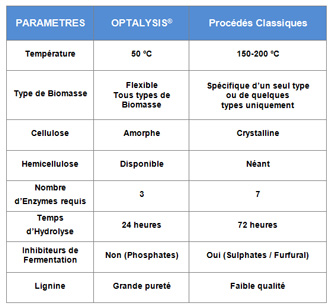 Comparaison du procédé Optalysis et des procédés classiques (©Biométhodes)