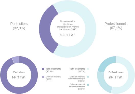 Evolution du marché électrique, d'après données de l'Observatoire des marchés de l'électricité et du gaz, à fin mars 2012(2)