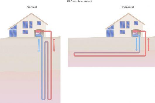 Schéma des pompes à chaleur à capteurs horizontaux et verticaux (©2011)