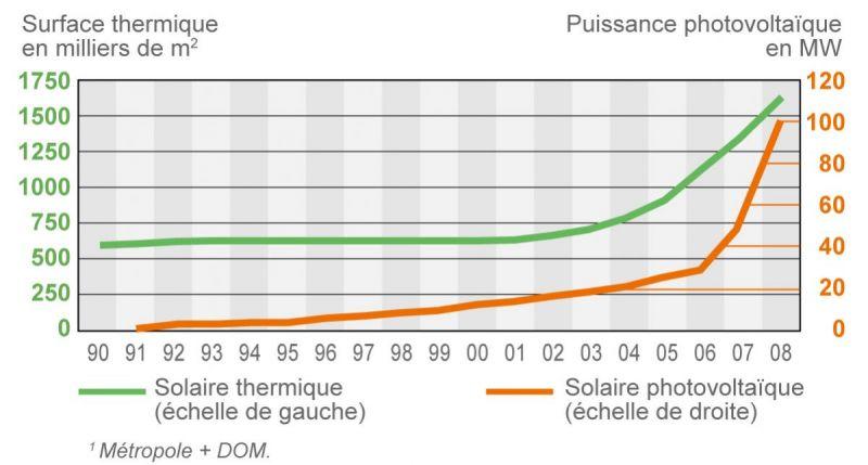 a702298ece Évolution du parc solaire thermique et photovoltaïque en France dans les  années 1990 et 2000