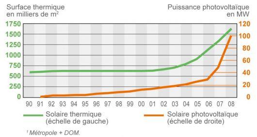 Évolution du parc solaire thermique et photovoltaïque en France dans les années 1990 et 2000