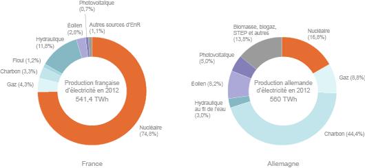 Répartition de la production nette d'électricité en Allemagne et en France en 2012 (©2013)