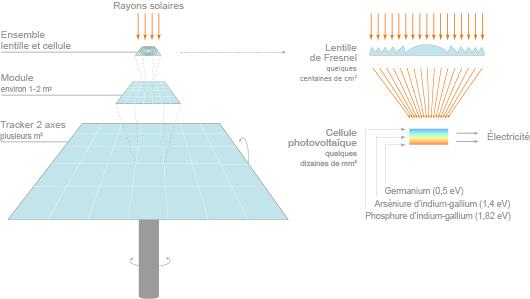 Dispositif photovoltaïque à concentration avec lentille de Fresnel (©2012)