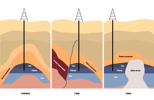 Les principaux types de pièges à pétrole (©2011)