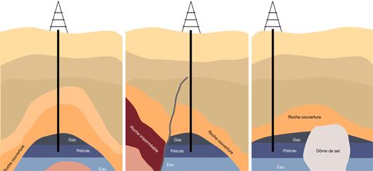 """Le pétrole formé migre et se retrouve parfois bloqué dans différents """"pièges à pétrole"""" (©2011)"""