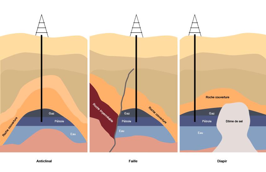Formation, origine et classification du pétrole : les ...