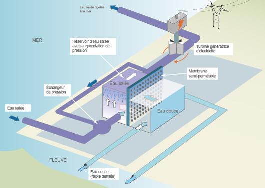 Modèle de fonctionnement du prototype de central osmotique de Tofte (D'après Statkraft et AFP)