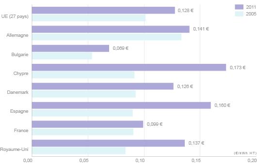 Aux prix moyens de l'électricité hors taxes ci-dessus, s'ajoutent des taxes dont l'incidence sur le prix final payé par les particuliers varie fortement d'un pays à un autre : elles composent 5% du prix final au Royaume-Uni et plus de 60% au Danemark (©2012)