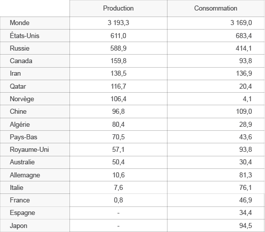 Production et consommation de gaz naturel en milliards de m3 dans quelques pays du monde, d'après données AIE