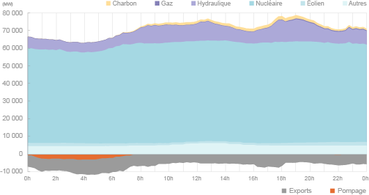 La phase de pompage des STEP intervient lorsque le coût de l'électricité disponible est peu élevé, en période de faible consommation. Ici, l'appel de puissance pour pomper l'eau dépasse les 3 000 MW entre 3h30 et 4h45. (©2013, d'après données du 2 janvier de RTE)