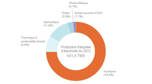 Répartition de la production électrique en 2012