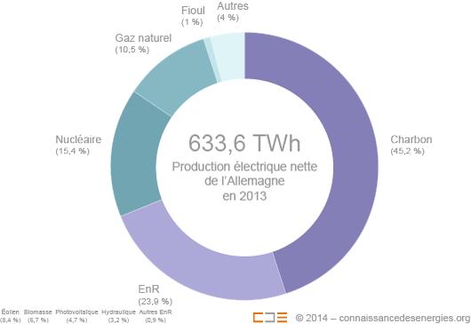 Production électrique de l'Allemagne en 2013