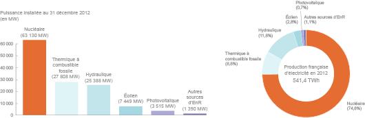 En 2012, les centrales hydrauliques ont généré 72% de l'électricité d'origine renouvelable. ©2013