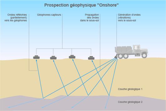 Prospection géophysique sur terre (©2011)