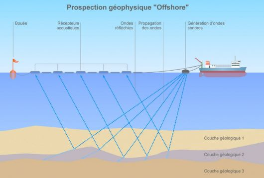 Prospection géophysique offshore (©2011)