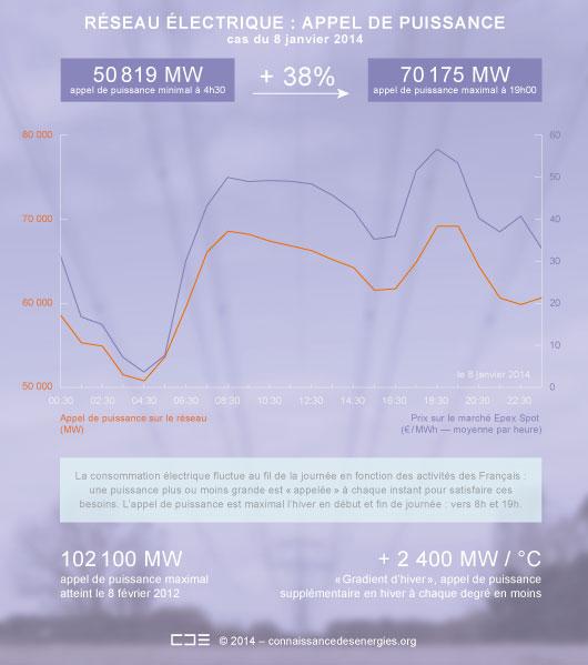 Réseau électrique français : courbe de charge du 8 janvier 2014