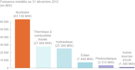 Puissance électrique installée en France en 2012