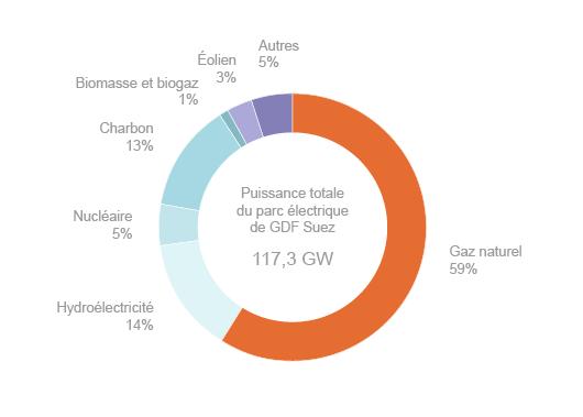 Répartition des capacités électriques de GDF Suez par filière (©2012)