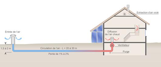 Schéma d'un puits canadien (©2011)